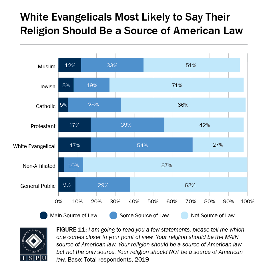 Figure 11: A bar graph showing that white Evangelicals are the most likely to say their religion should be a source of American law