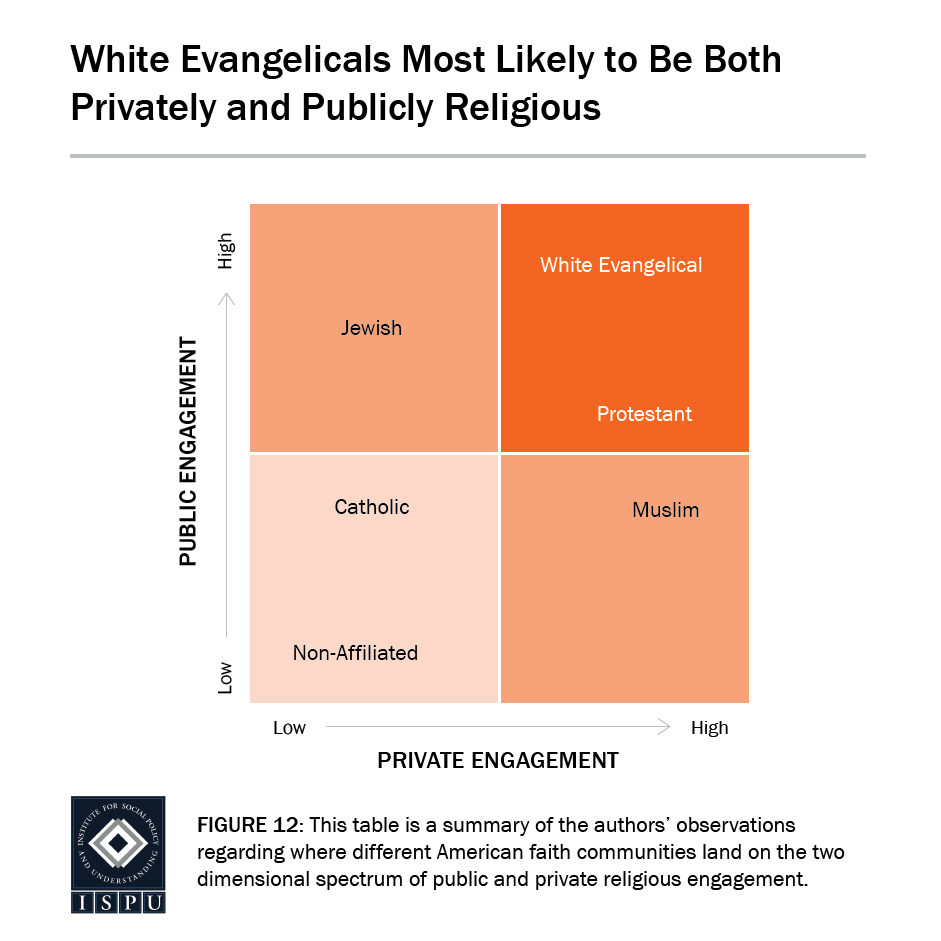 Figure 23: A square table showing that white Evangelicals are the most likely faith group to be both privately and publicly religious