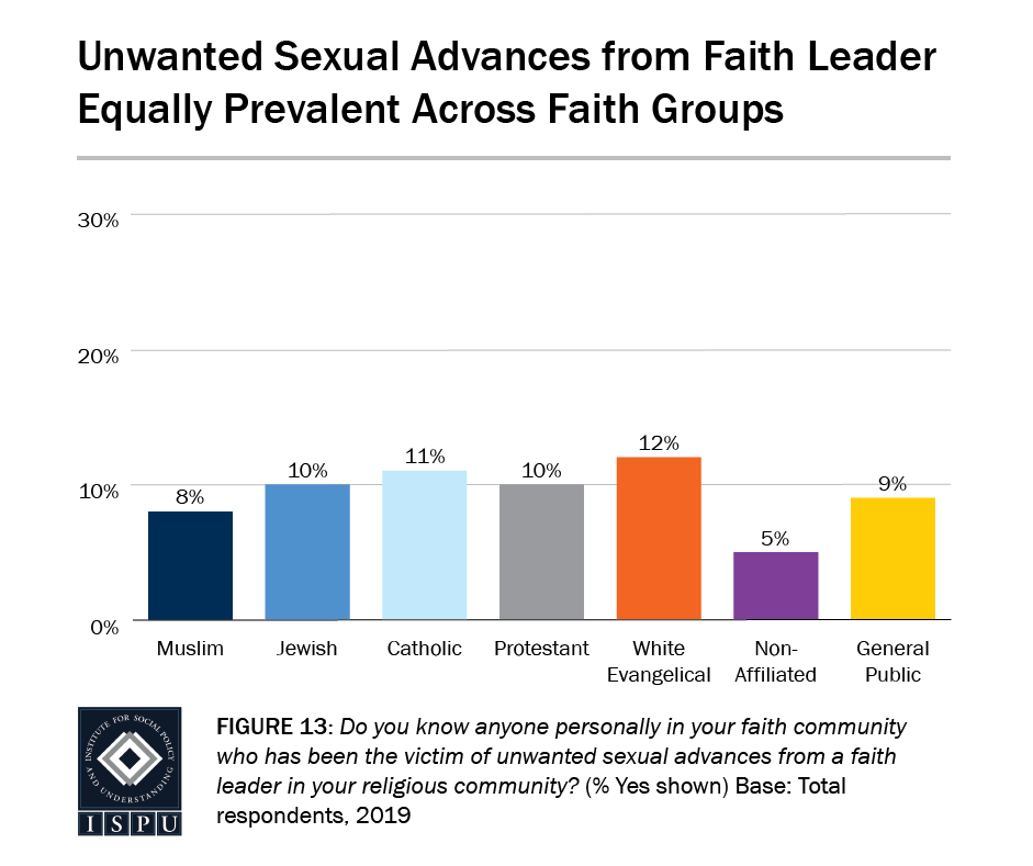 Figure 13: A bar graph showing that unwanted sexual advances from faith leaders are equally prevalent across faith groups