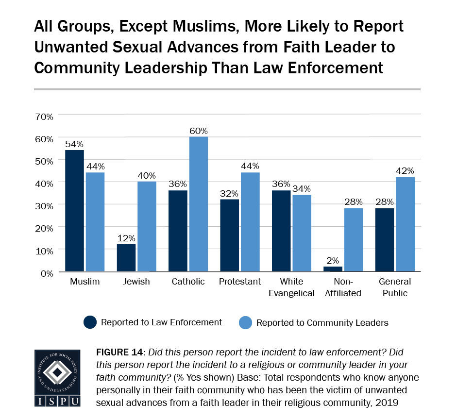 Figure 14: A bar graph showing that all faith groups, except Muslims, are more likely to report unwanted sexual advances from a faith leader to community leadership than law enforcement