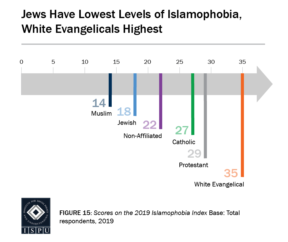Figure 15: A graphic arrow showing where faith groups fall on the Islamophobia Index. Jews have the lowest levels of Islamophobia, white Evangelicals the highest