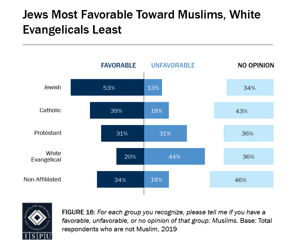 Figure 16: A bar graph showing that Jews have the most favorable opinions toward Muslims and white Evangelicals have the least favorable