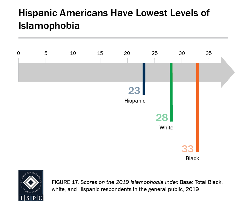 Figure 17: A graph arrow showing where racial groups fall on the Islamophobia Index. Hispanic Americans have the lowest levels of Islamophobia.