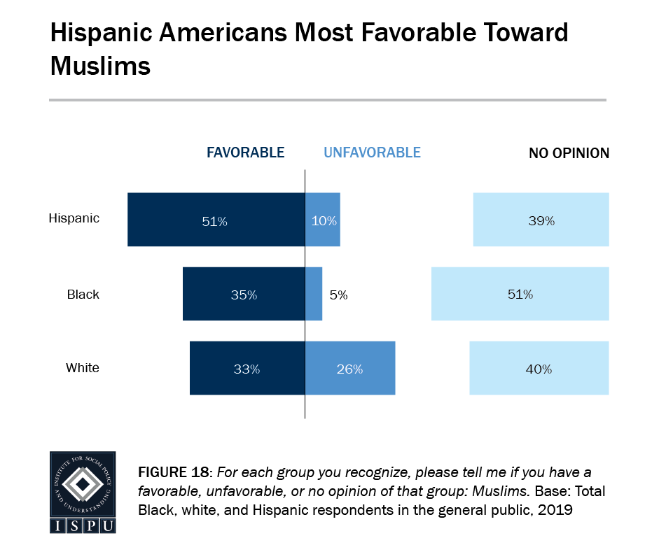 Figure 18: A bar graph showing that Hispanic Americans have more favorable opinions toward Muslims than Black and white Americans