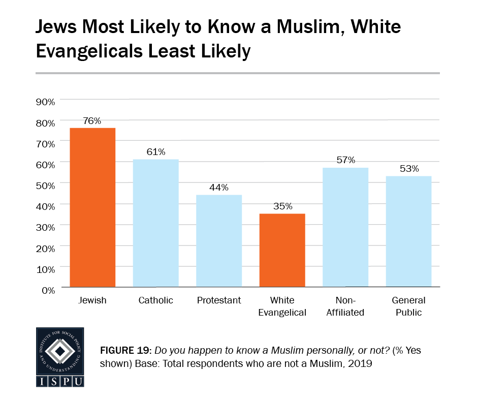 Figure 19: A bar graph showing that Jews are the most likely to know a Muslim, white Evangelicals are the least likely