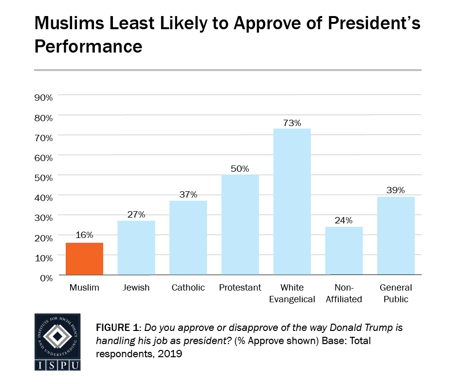 Figure 1: A bar graph showing that Muslims are the least likely faith group to approve of the President's performance