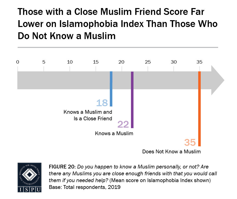 Figure 20: A graph arrow showing where people fall on the Islamophobia Index based on how well they know a Muslim. Those with a close Muslim friend score far lower on the Islamophobia Index than those who do not know a Muslim.