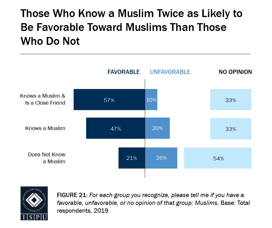 Figure 21: A bar graph showing that those who know a Muslim are twice as likely to be favorable toward Muslims than those who do not