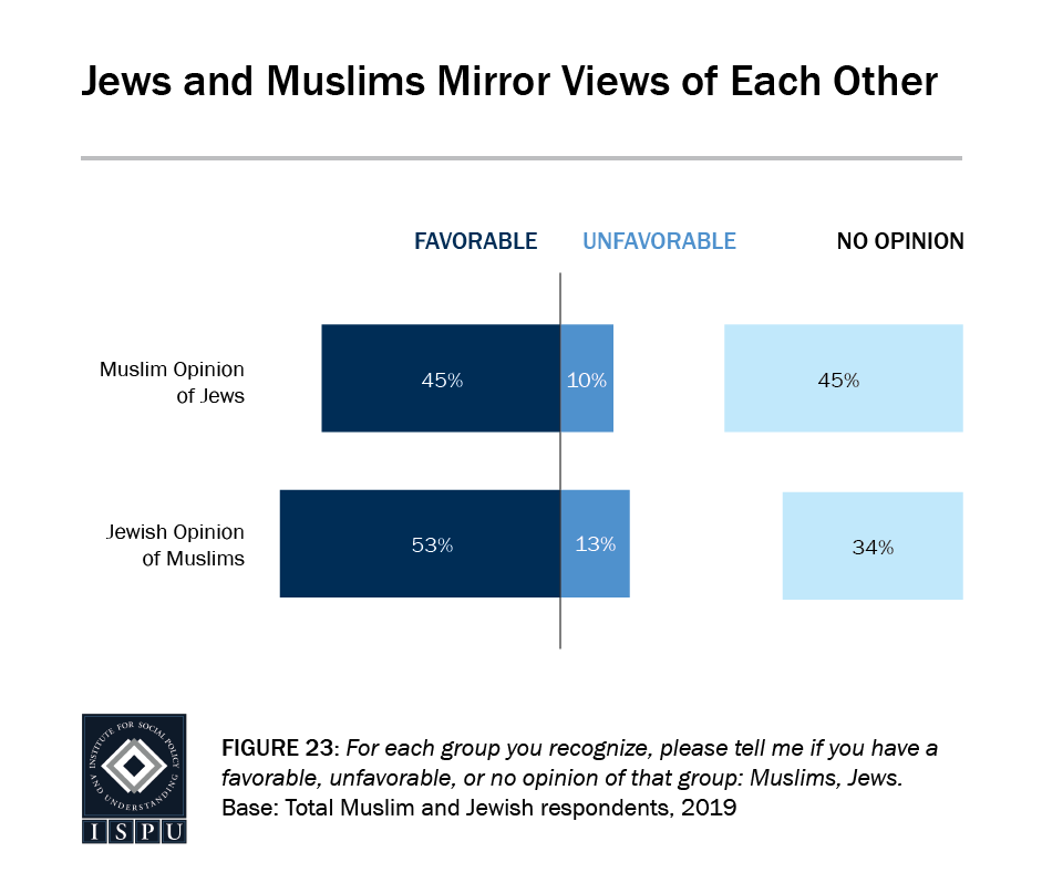 Figure 23: A bar graph showing that Jews and Muslims mirror views of each other