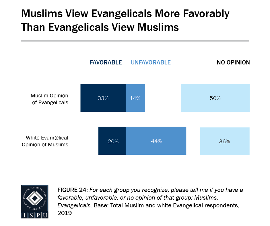 Figure 24: A bar graph showing that Muslims view Evangelicals more favorably than Evangelicals view Muslims