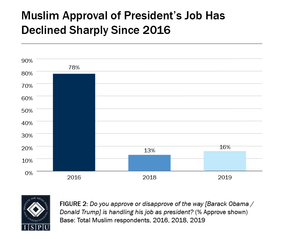 Figure 2: A bar graph showing that Muslim approval of the President's job has declined sharply since 2016