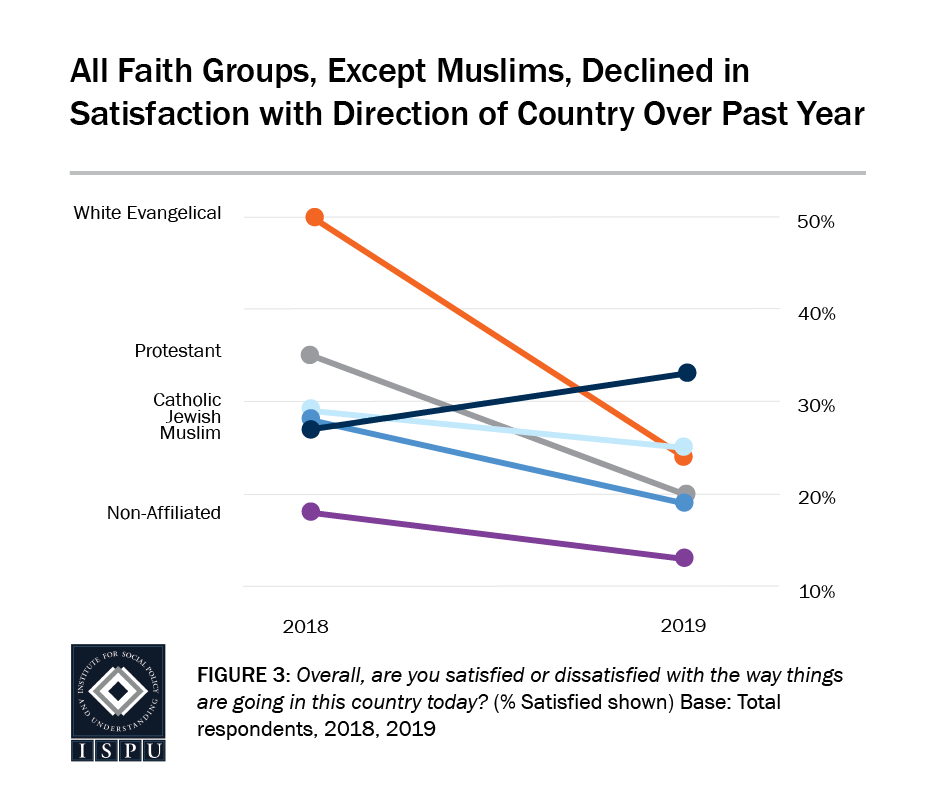Figure 3: All faith groups, except Muslims, declined in satisfaction with the direction of the country over the past year