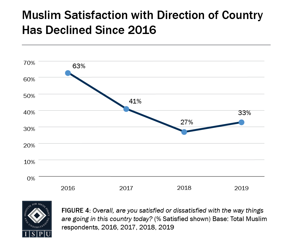 Figure 4: A line graph showing that Muslim satisfaction with the direction of the country (33%) has declined since 2016 (63%)