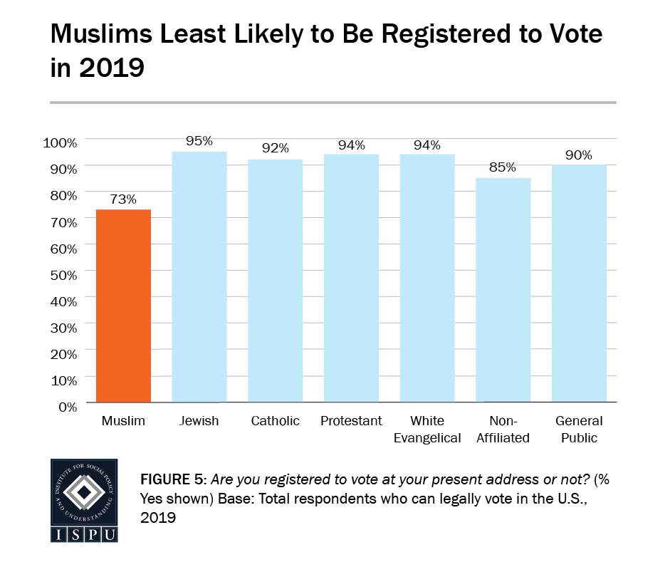 Figure 5: A bar graph showing that Muslims are the least likely faith group to be registered to vote in 2019