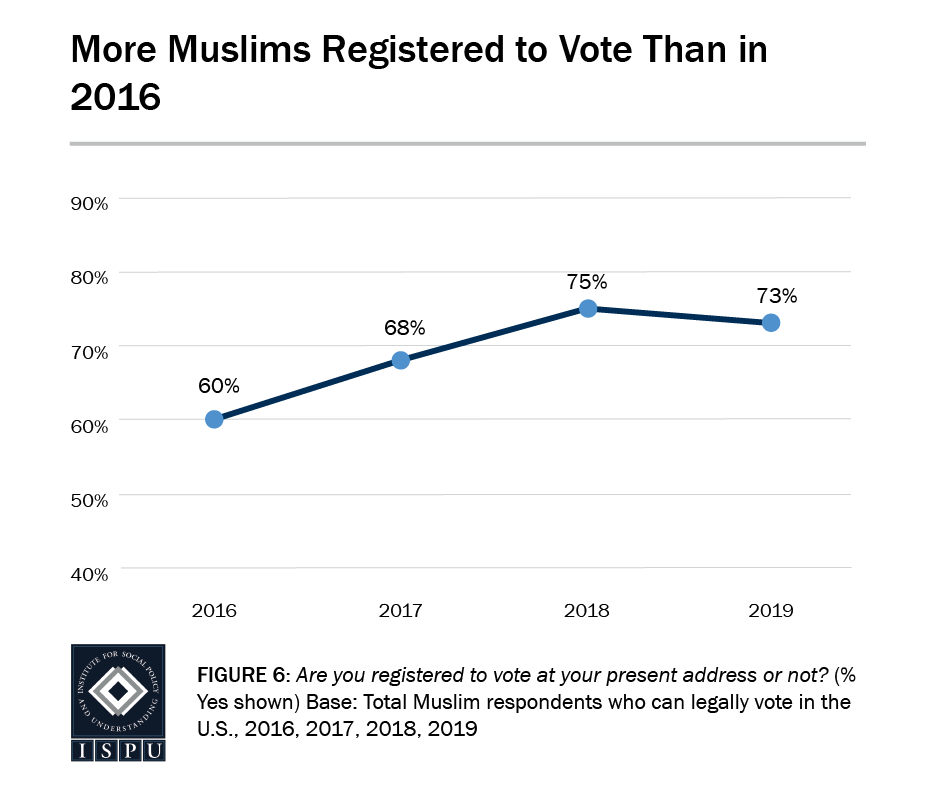 Figure 6: A line graph showing that more Muslims are registered to vote today (73%) than in 2016 (60%)