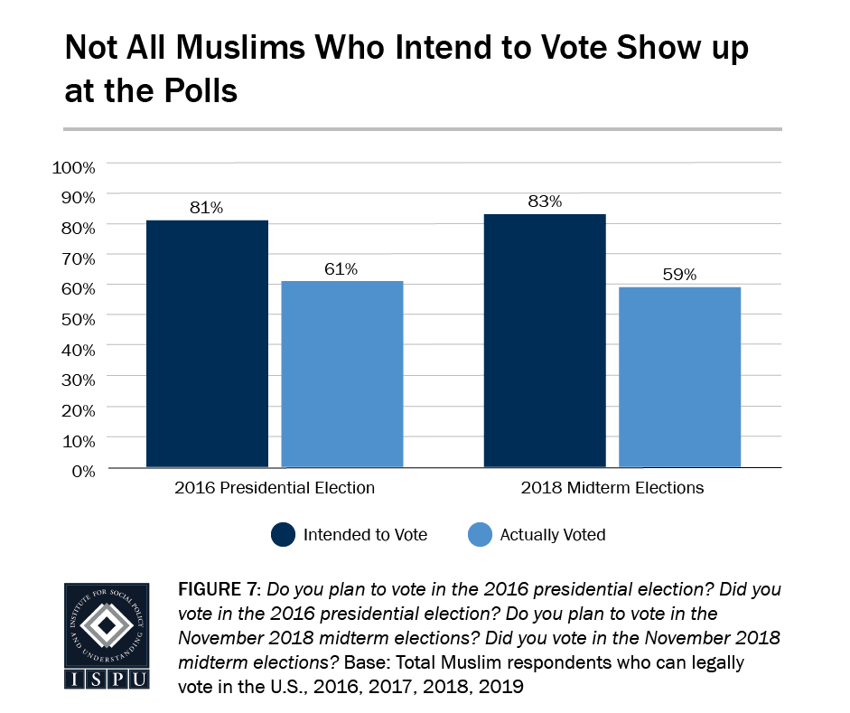 Figure 7: A bar graph showing that not all Muslims who intend to vote show up at the polls