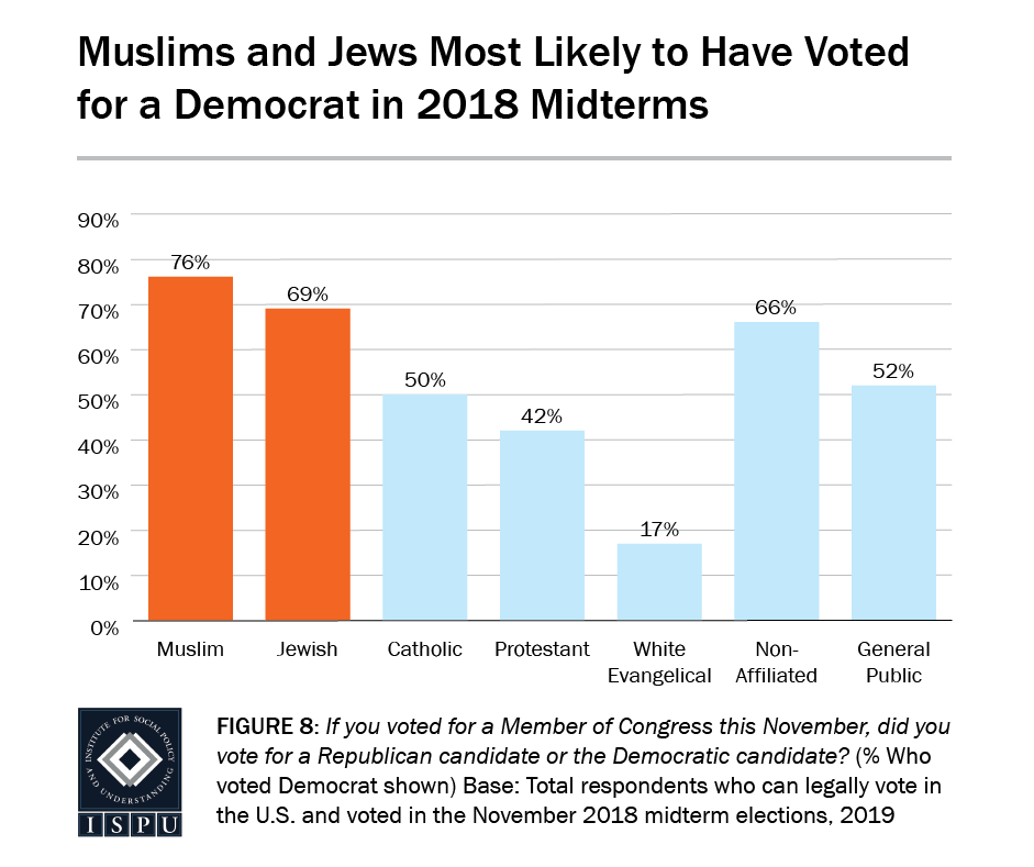 Figure 8: A bar graph showing that Muslims and Jews are the most likely to have voted for a Democrat in the 2018 midterm elections