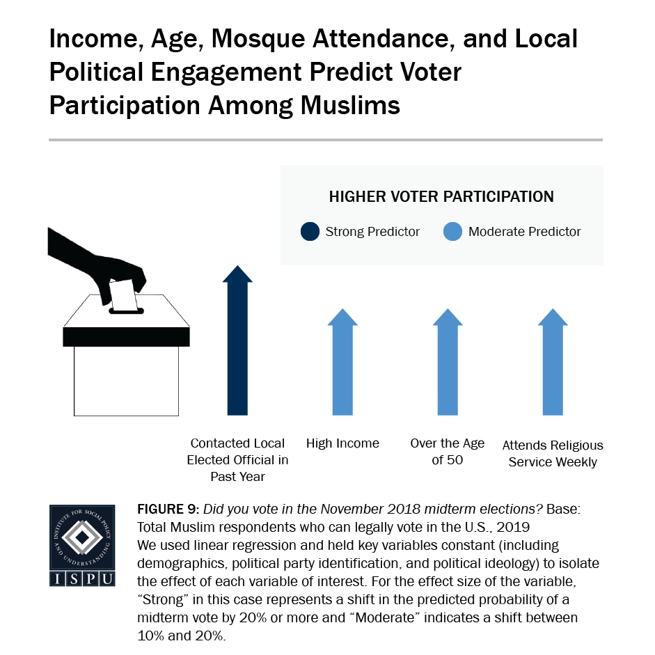 Figure 9: A graphic showing that income, age, mosque attendance, and local political engagement predict voter participation among Muslims