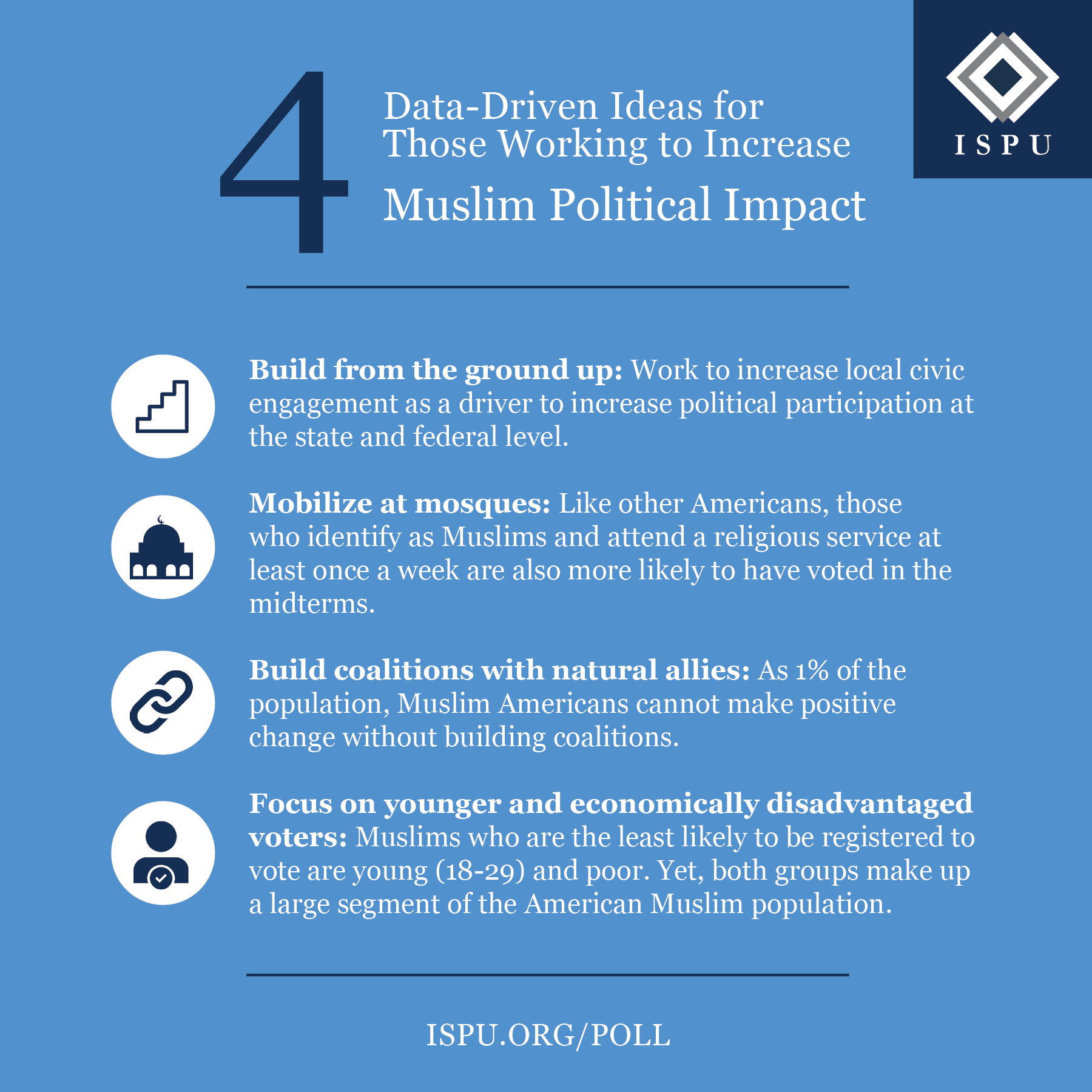 Infographic showing 4 data-driven ideas for those working to increase Muslim political impact