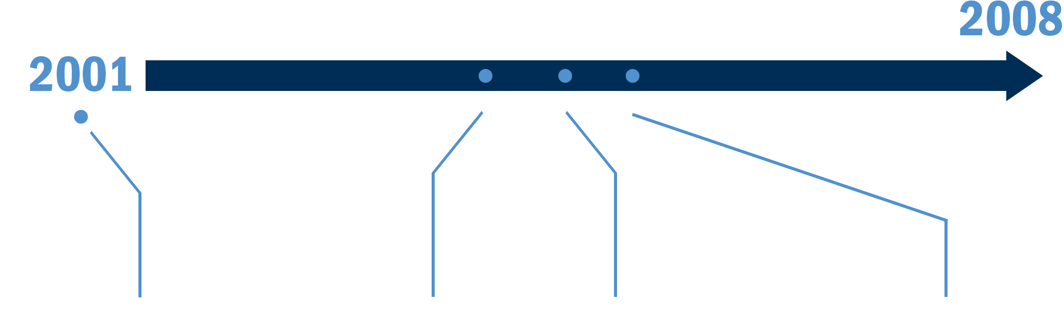 A timeline arrow starting at 2001 and going to 2008
