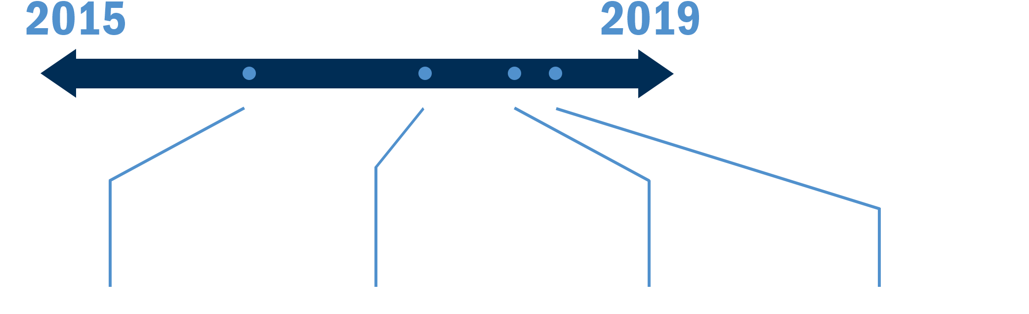 A timeline arrow starting at 2015 and going to 2019