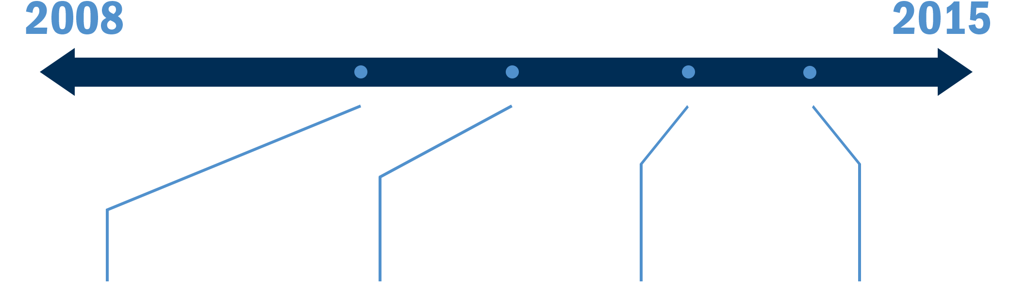 A timeline arrow starting at 2008 and going to 2015