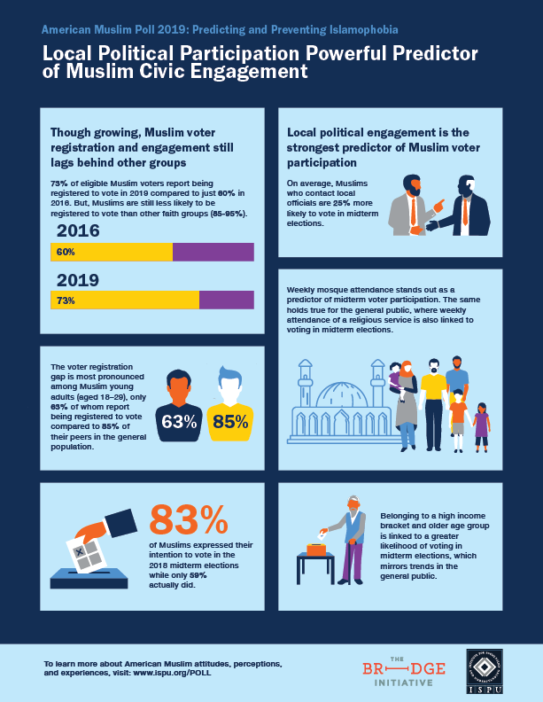 Local Political Participation Powerful Predictor of Muslim Civic Engagement Infographic