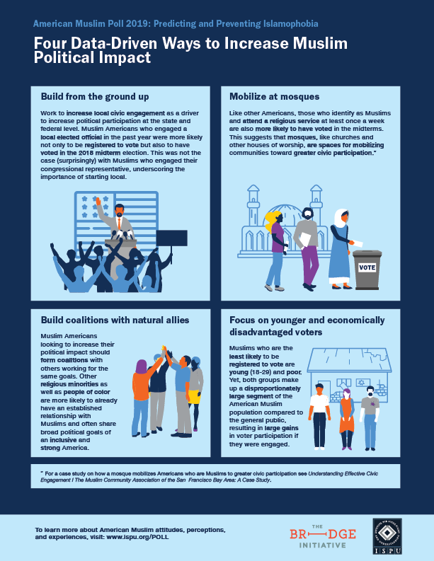 Four Data-Driven Ways to Increase Muslim Political Impact Infographic