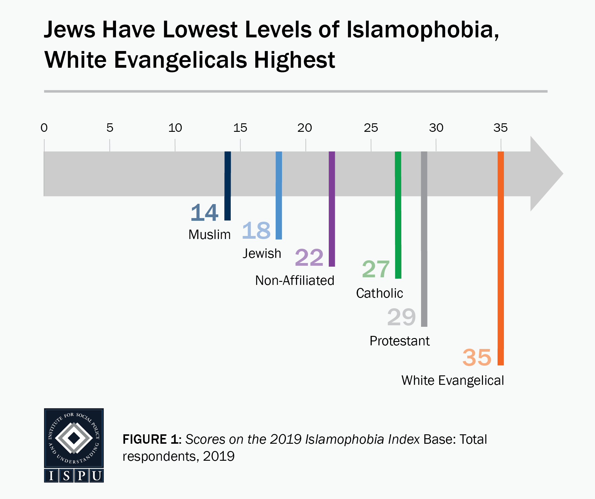 Figure 1: A graphic arrow showing where faith groups fall on the Islamophobia Index. Jews have the lowest levels of Islamophobia, white Evangelicals the highest