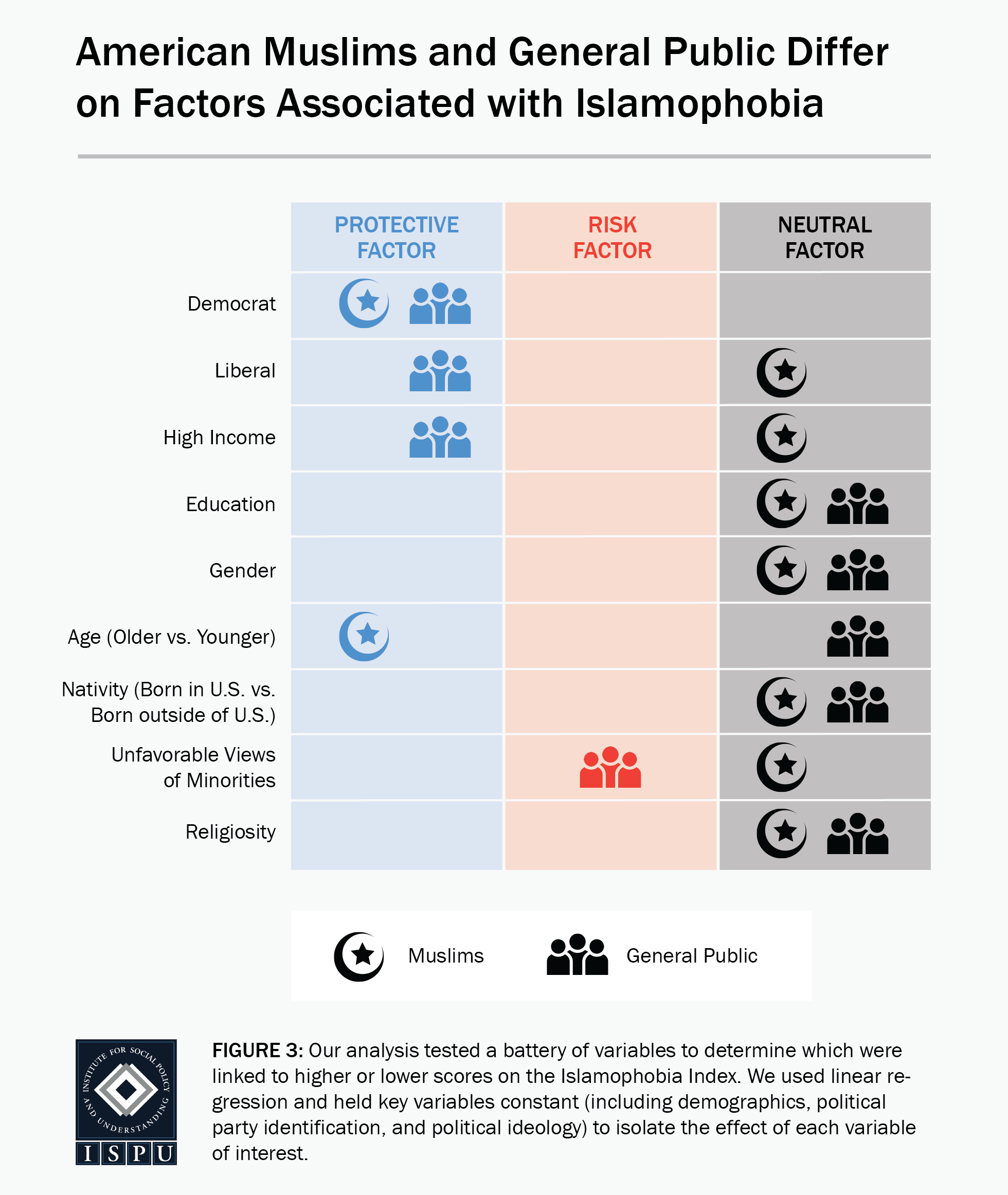 Figure 3: A table showing that American Muslims and the general public differ on factors associated with Islamophobia