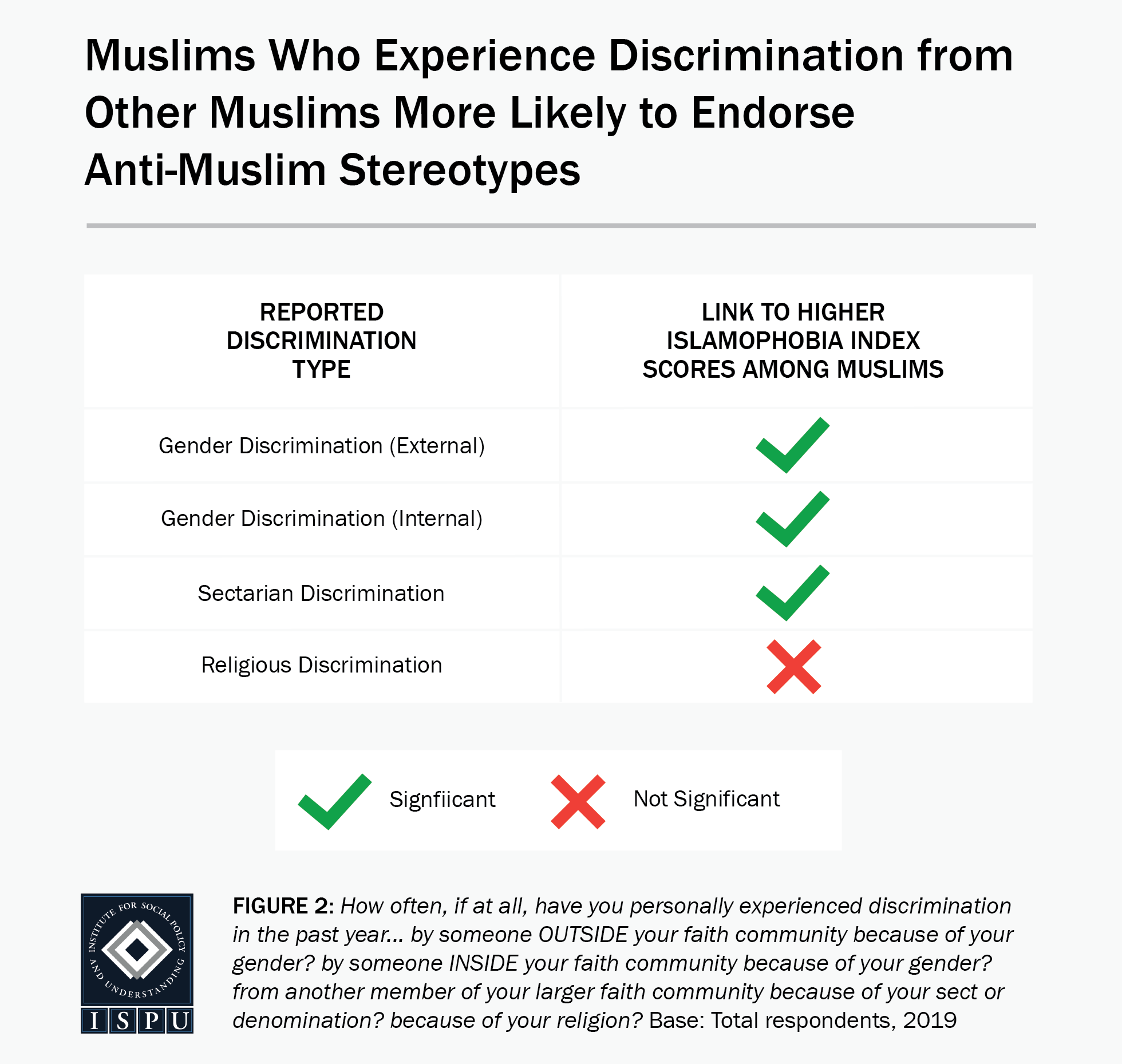Figure 2: A table showing that Muslims who experience discrimination from other Muslims are more likely to endorse anti-Muslim stereotypes