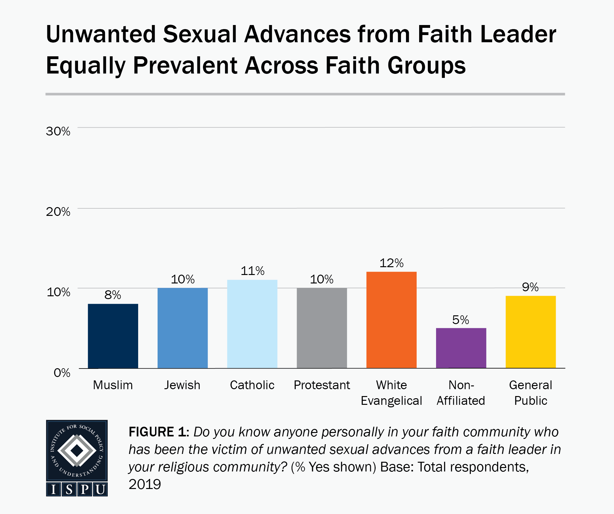 Figure 1: A bar graph showing that unwanted sexual advances from faith leaders are equally prevalent across faith groups