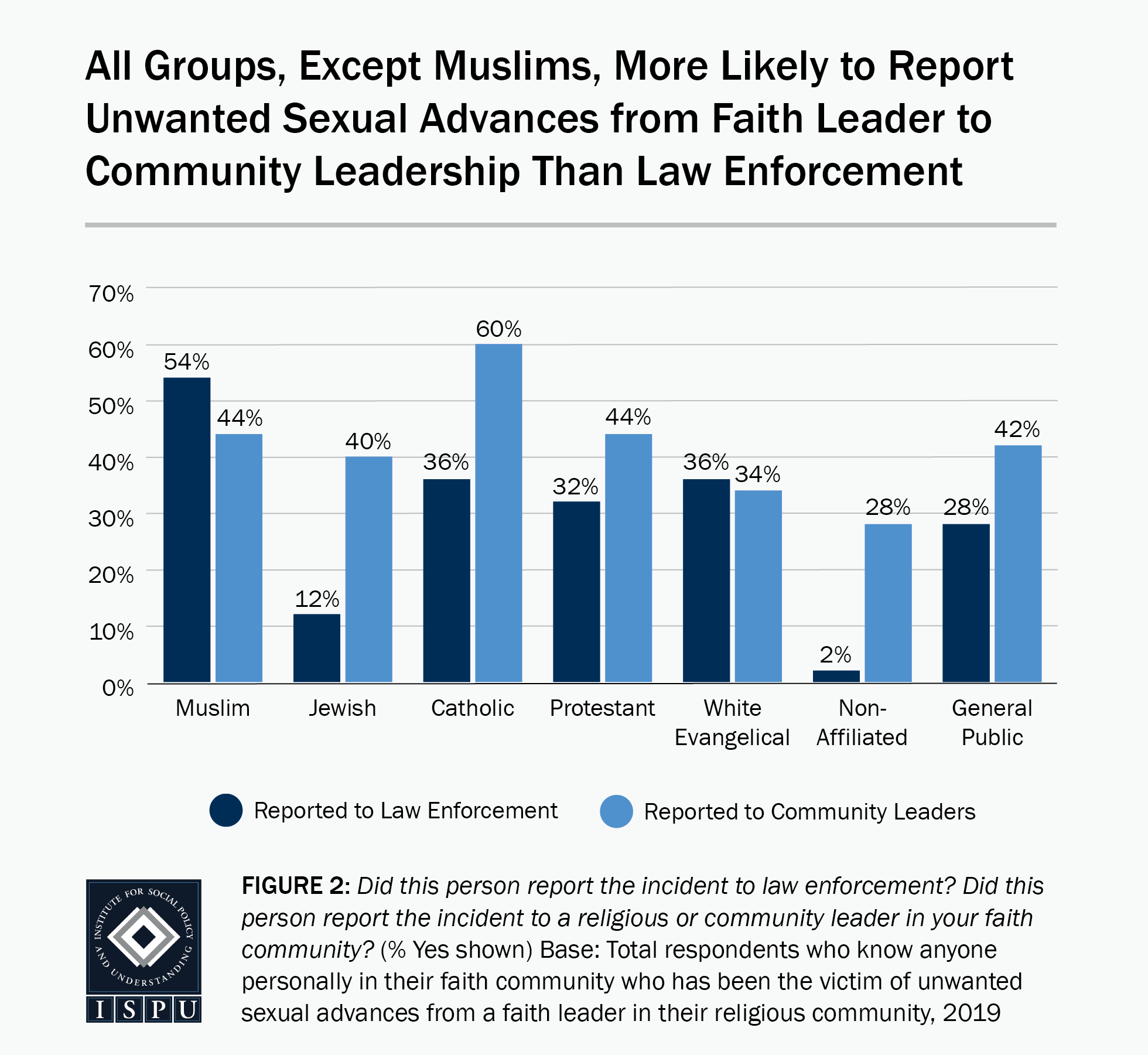 Figure 2: A bar graph showing that all groups, except Muslims, are more likely to report unwanted sexual advances from faith leaders to their community leadership than to law enforcement