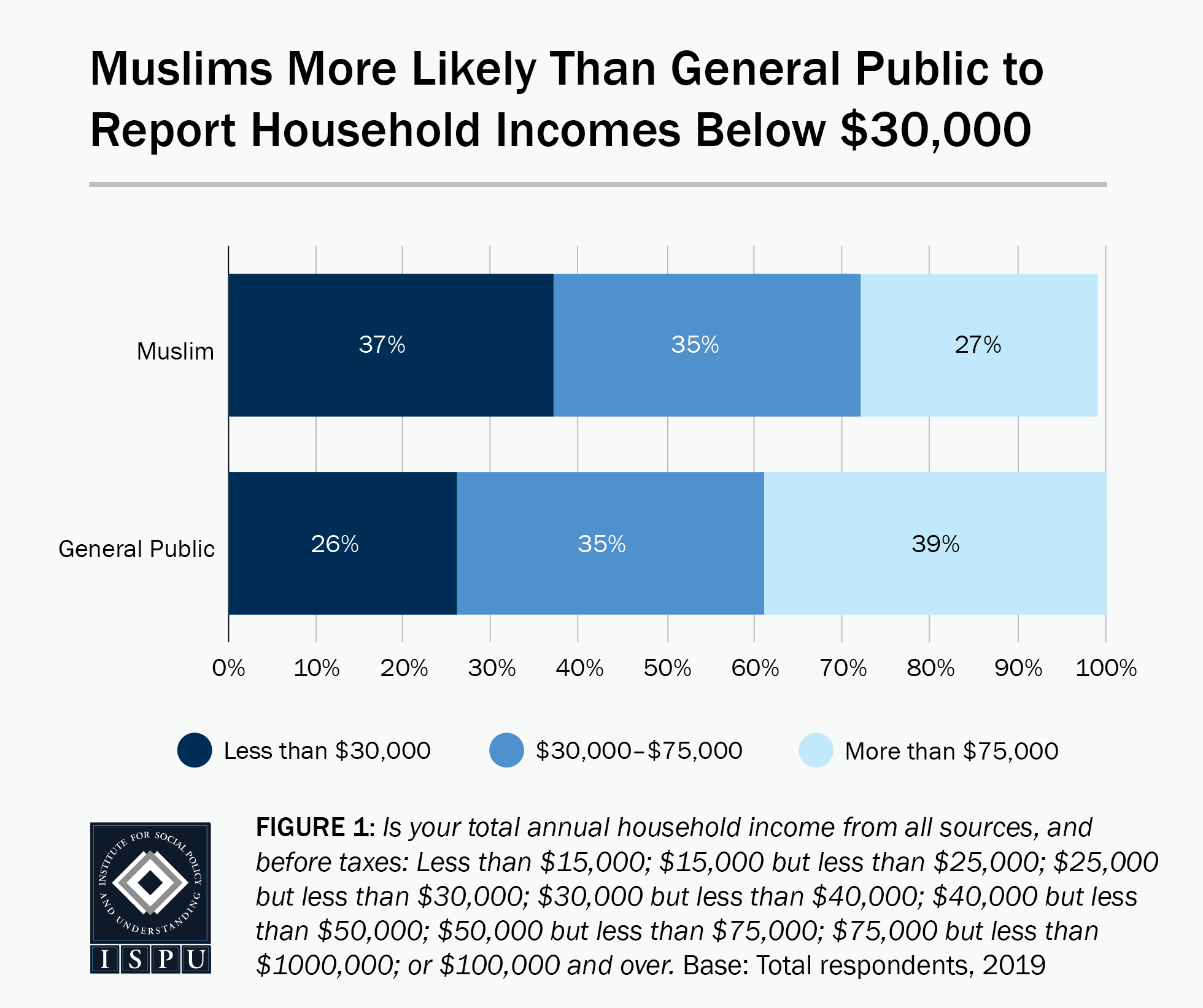 Figure 1: A bar graph showing that Muslims are more likely than the general public to report household incomes below $30,000