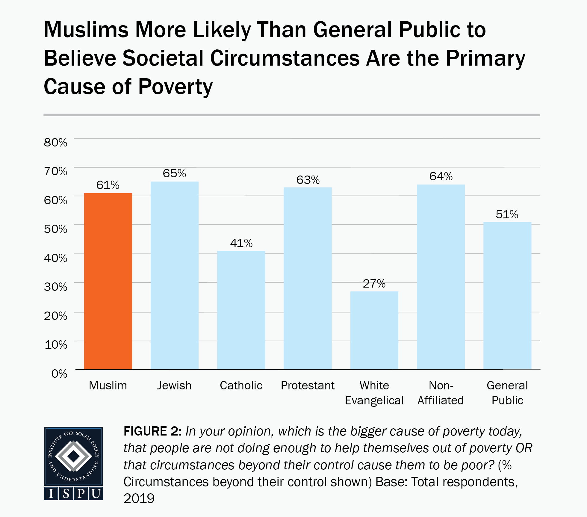 Figure 2: A bar graph showing that Muslims are more likely than the general public to believe societal circumstances are the primary cause of poverty
