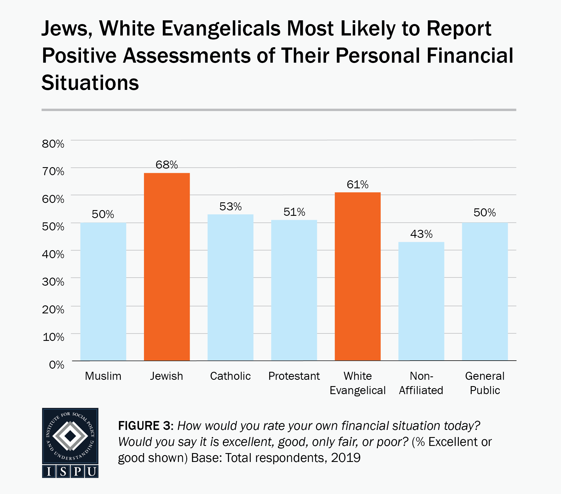 Figure 3: A bar graph showing that Jews and white Evangelicals are the most likely to report positive assessments of their personal financial situations