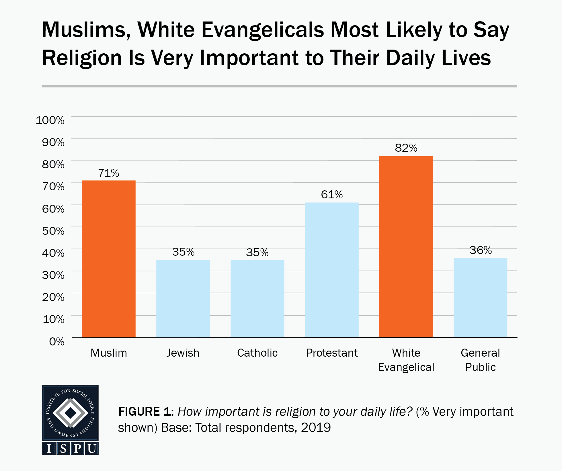 Figure 1: A bar graph showing that Muslims (71%) and white Evangelicals (82%) are the most likely faith groups to say religion is very important to their daily lives