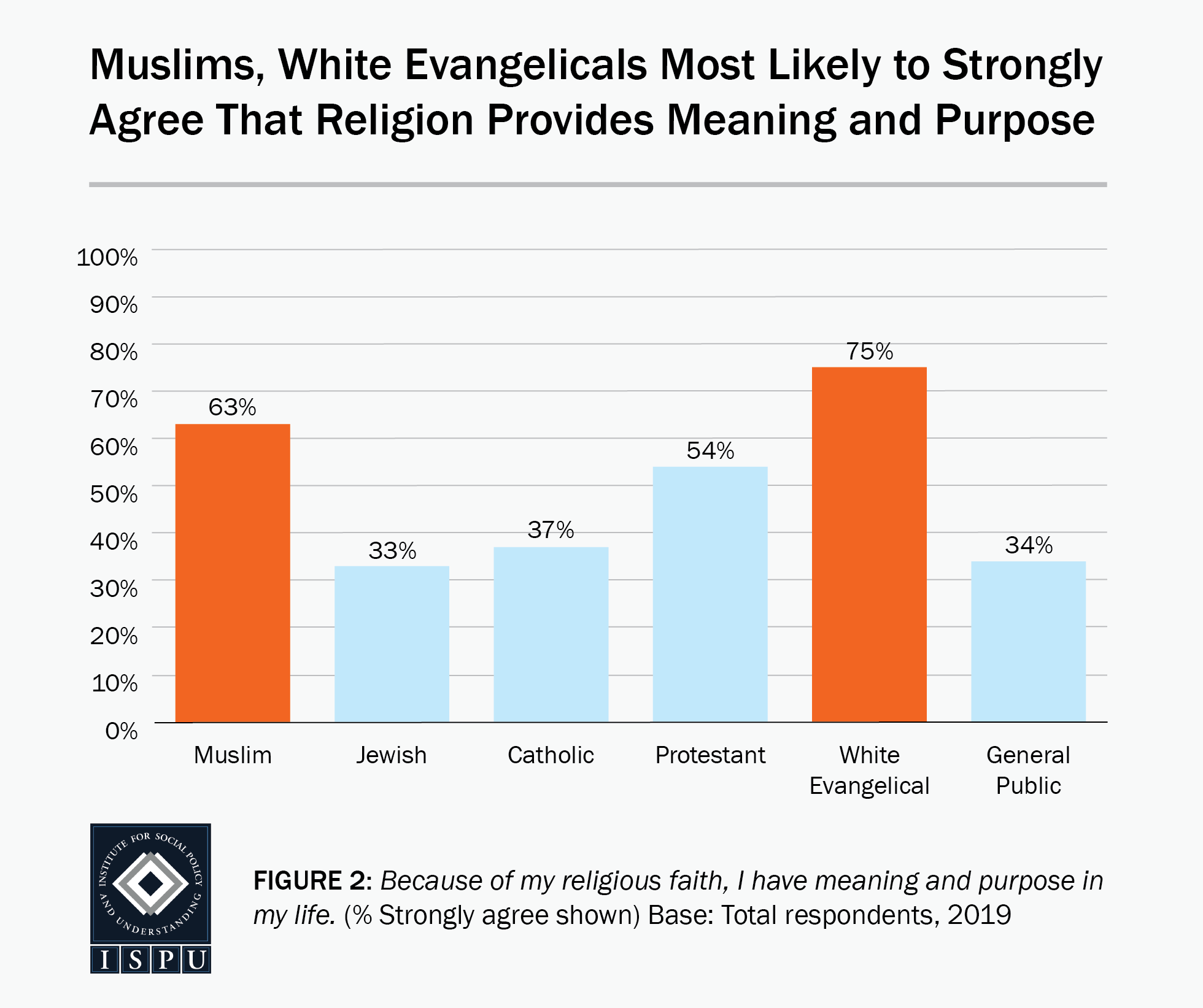 Figure 2: A bar graph showing that Muslims (63%) and white Evangelicals (75%) are the most likely faith groups to strongly agree that religion provides meaning and purpose in their lives