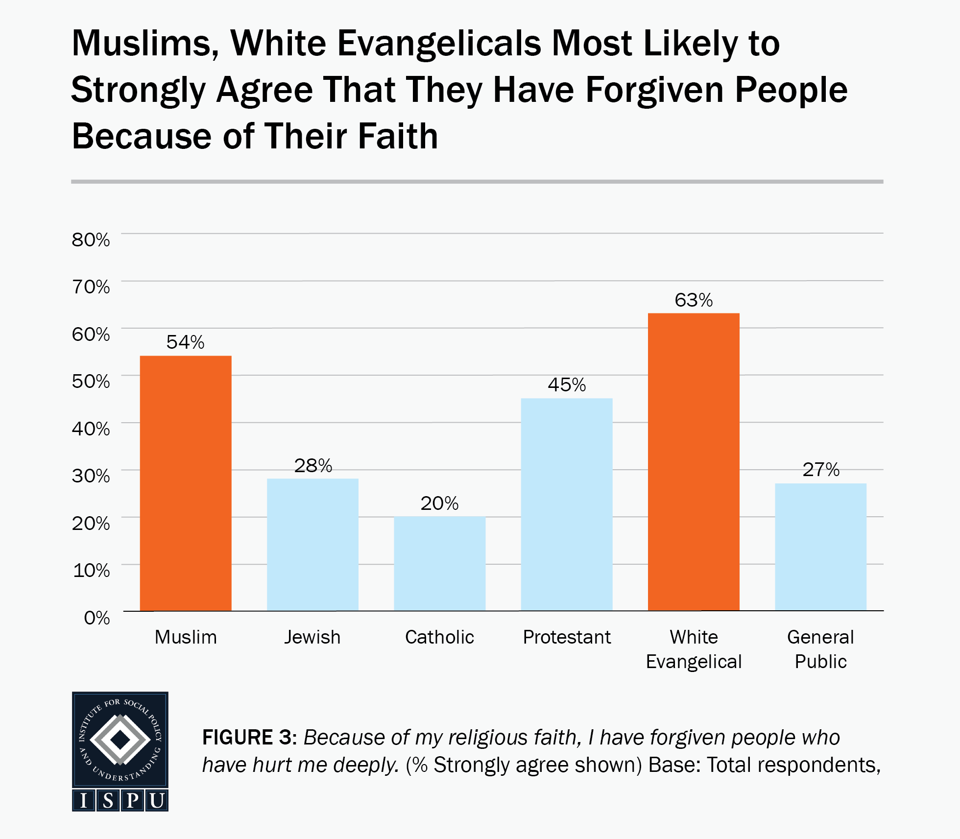 Figure 3: A bar graph showing that Muslims (54%) and White Evangelicals (63%) are the most likely faith groups to strongly agree that they have forgiven people because of their faith