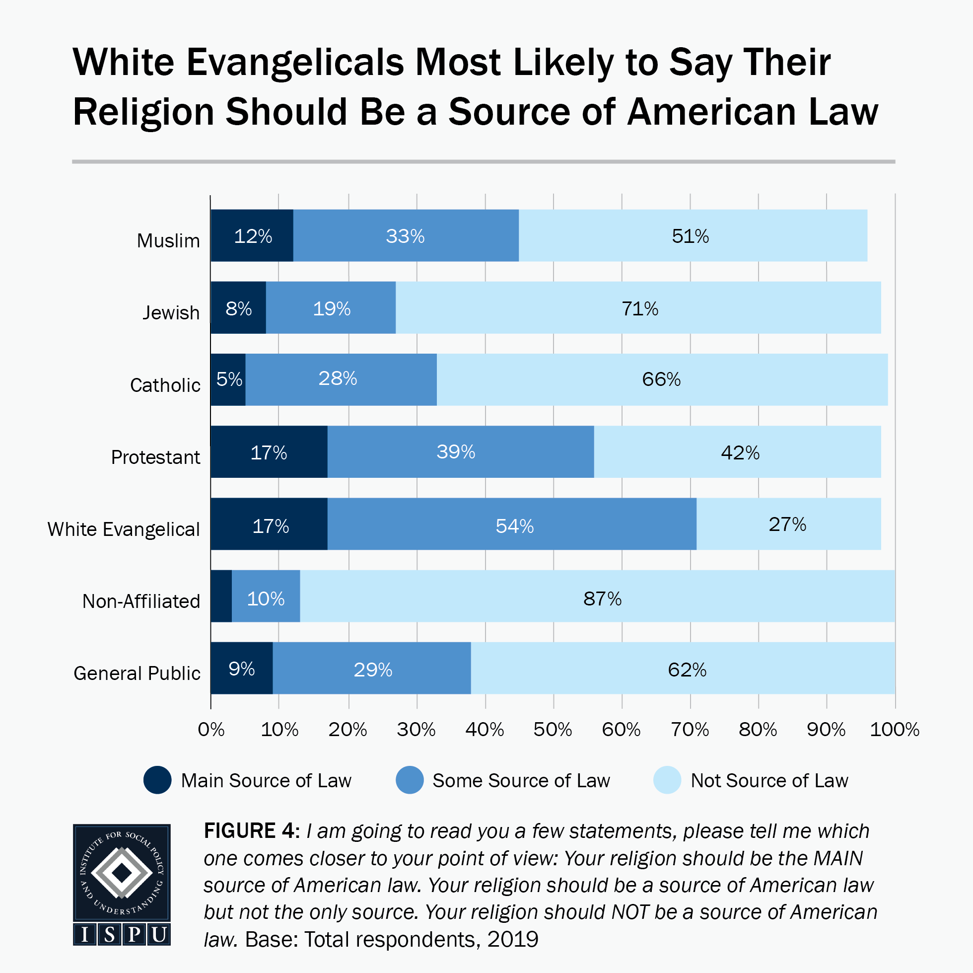 Figure 4: A bar graph showing that white Evangelicals are the most likely faith group to say their religion should be a source of American law