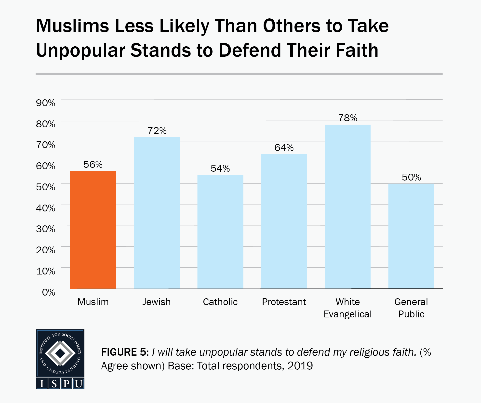 Figure 5: A bar graph showing that Muslims (56%) are less likely than others to take unpopular stands to defend their faith
