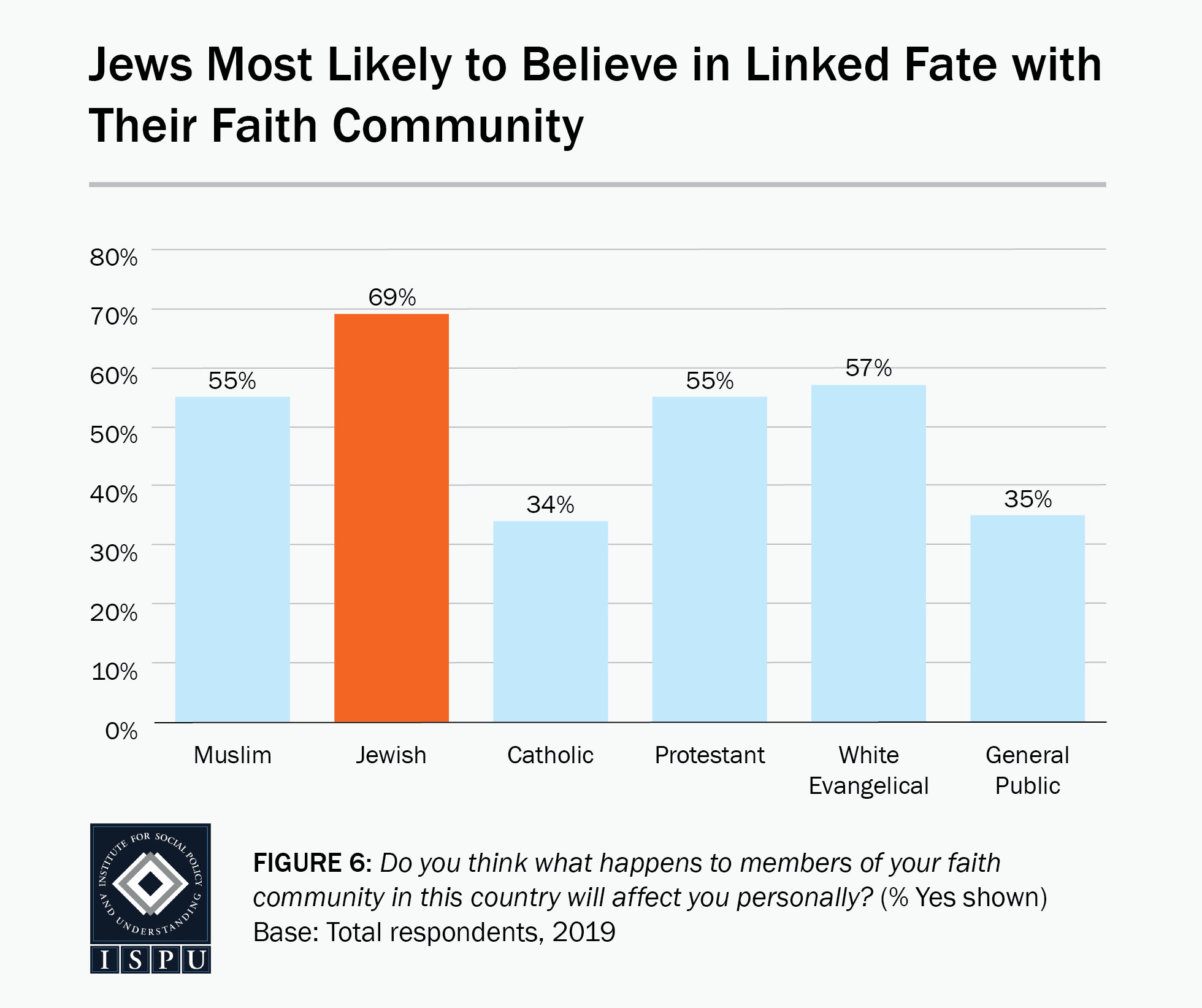 Figure 6: A bar graph showing that Jews (69%) are the most likely faith group to believe in linked fate with their faith community