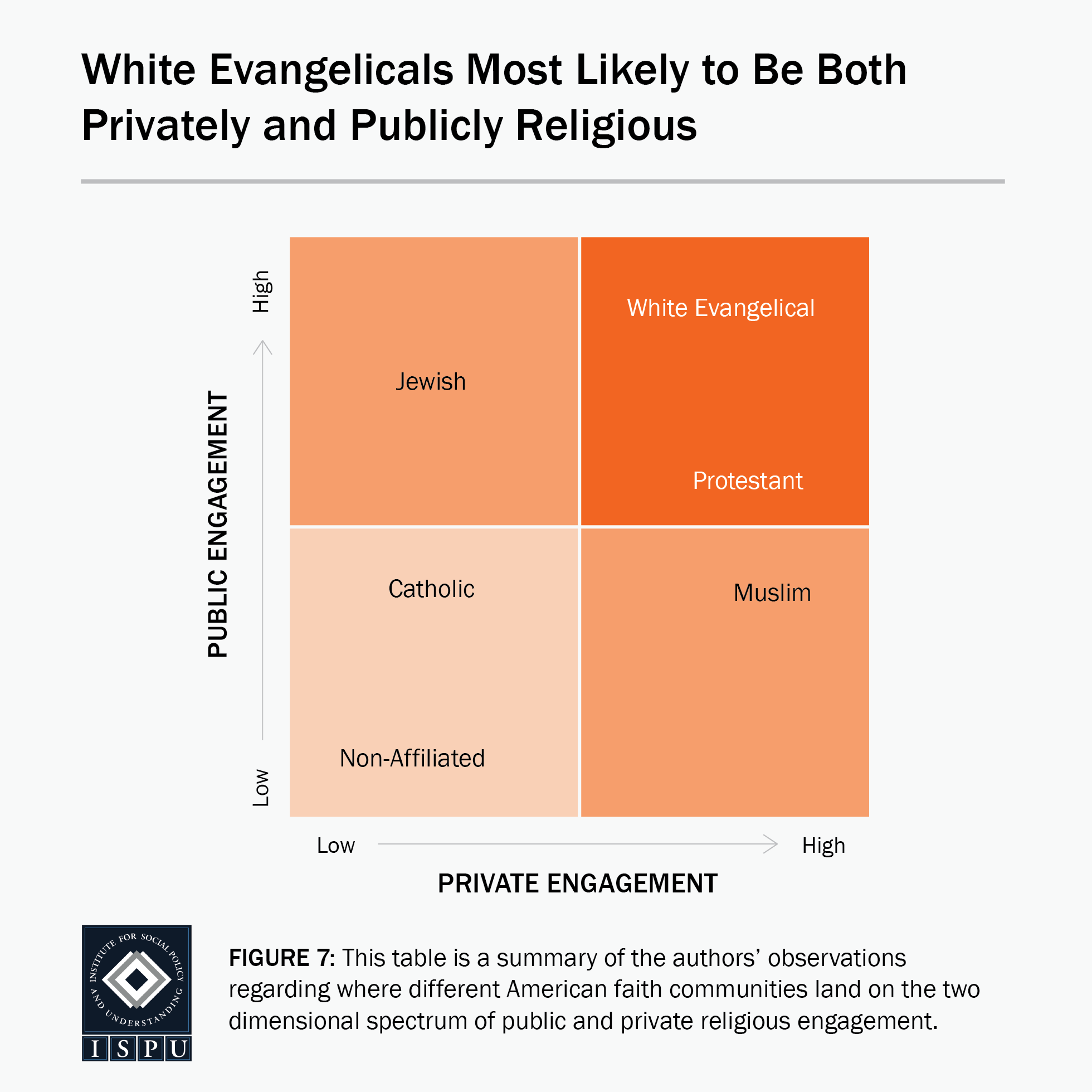 Figure 7: A graphic showing that white Evangelicals are the most likely faith group to be both privately and publicly religious