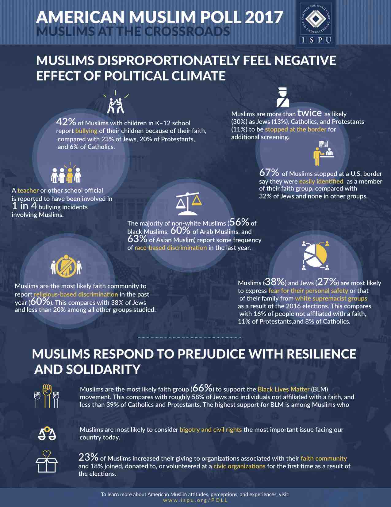 Infographic showing Muslims Disproportionately Feel Negative Effect of Political Climate & Respond to Prejudice with Resilience and Solidarity