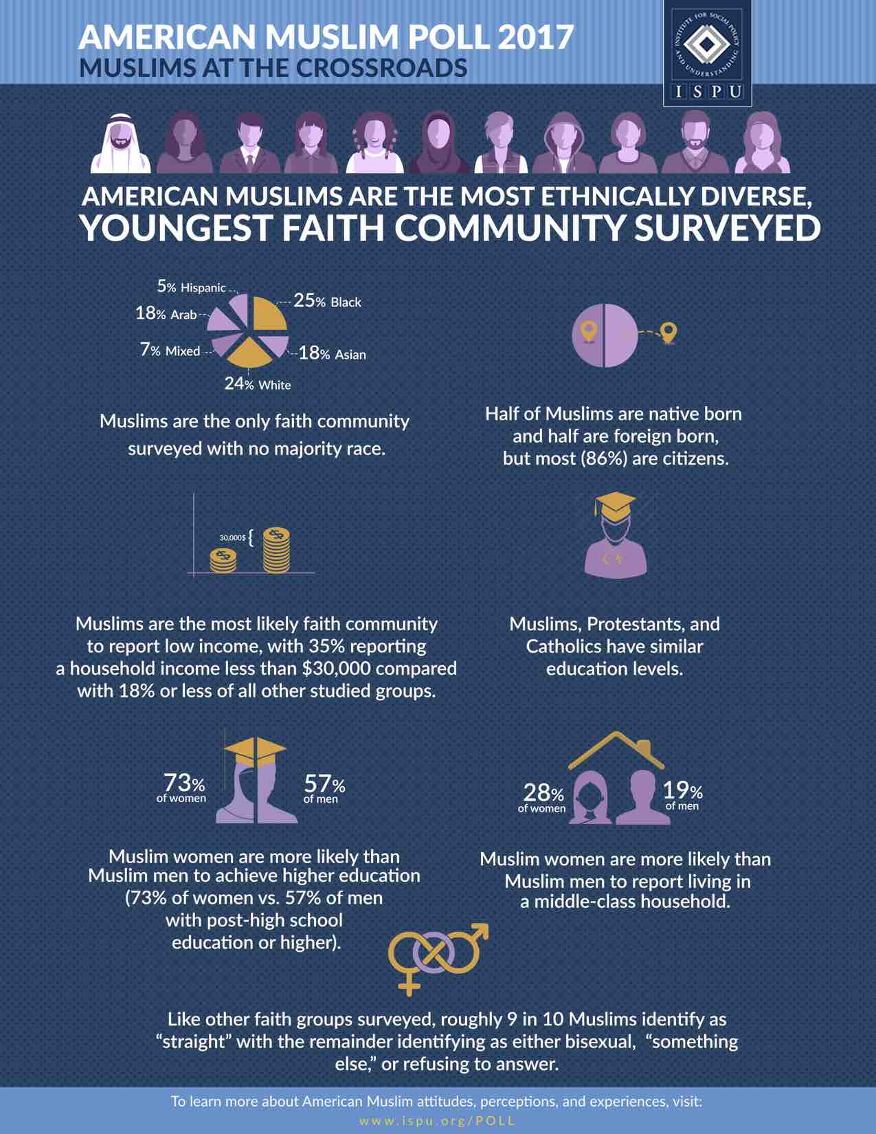 Infographic showing American Muslims Are the Most Ethnically Diverse, Youngest Faith Community Surveyed