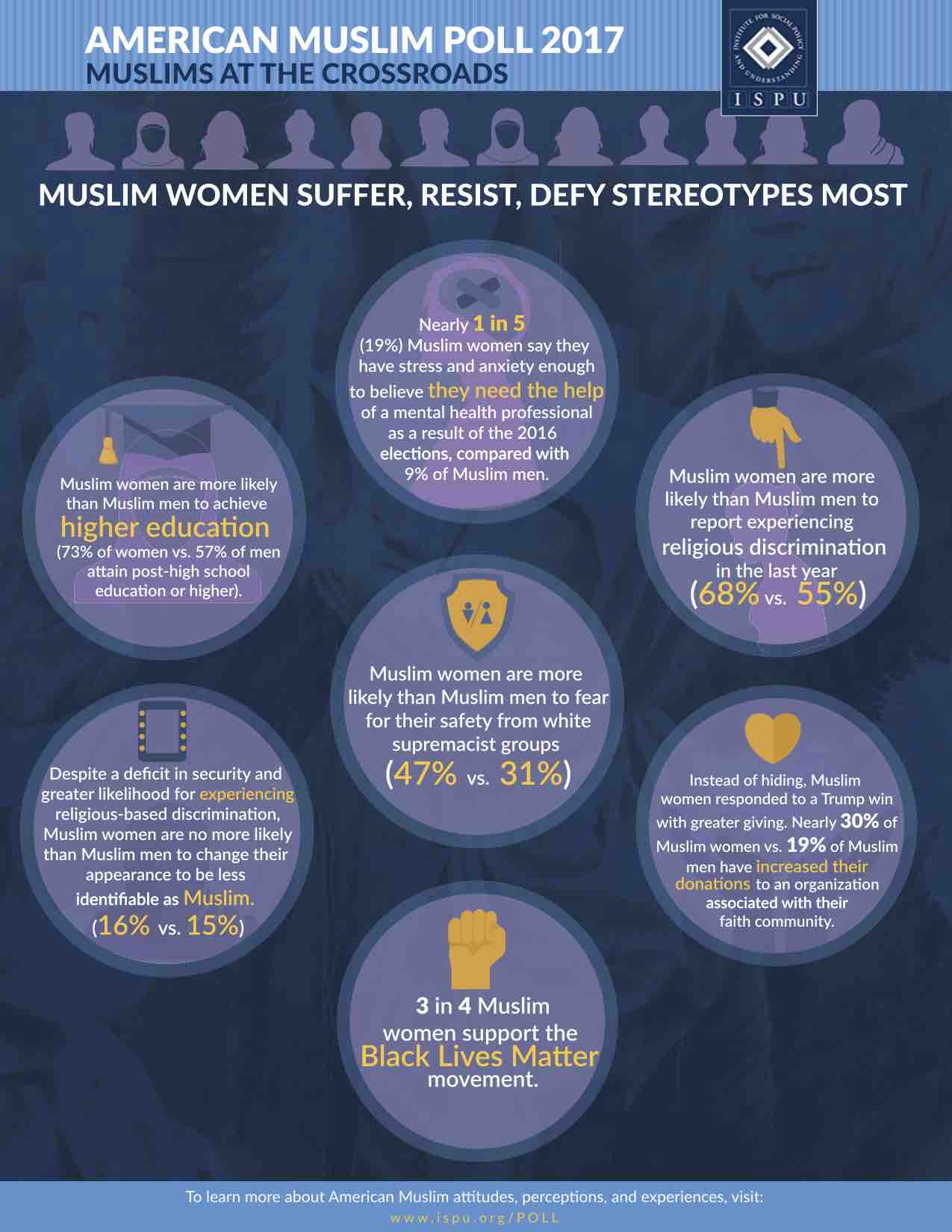 Infographic showing Muslim Women Suffer, Resist, Defy Stereotypes Most