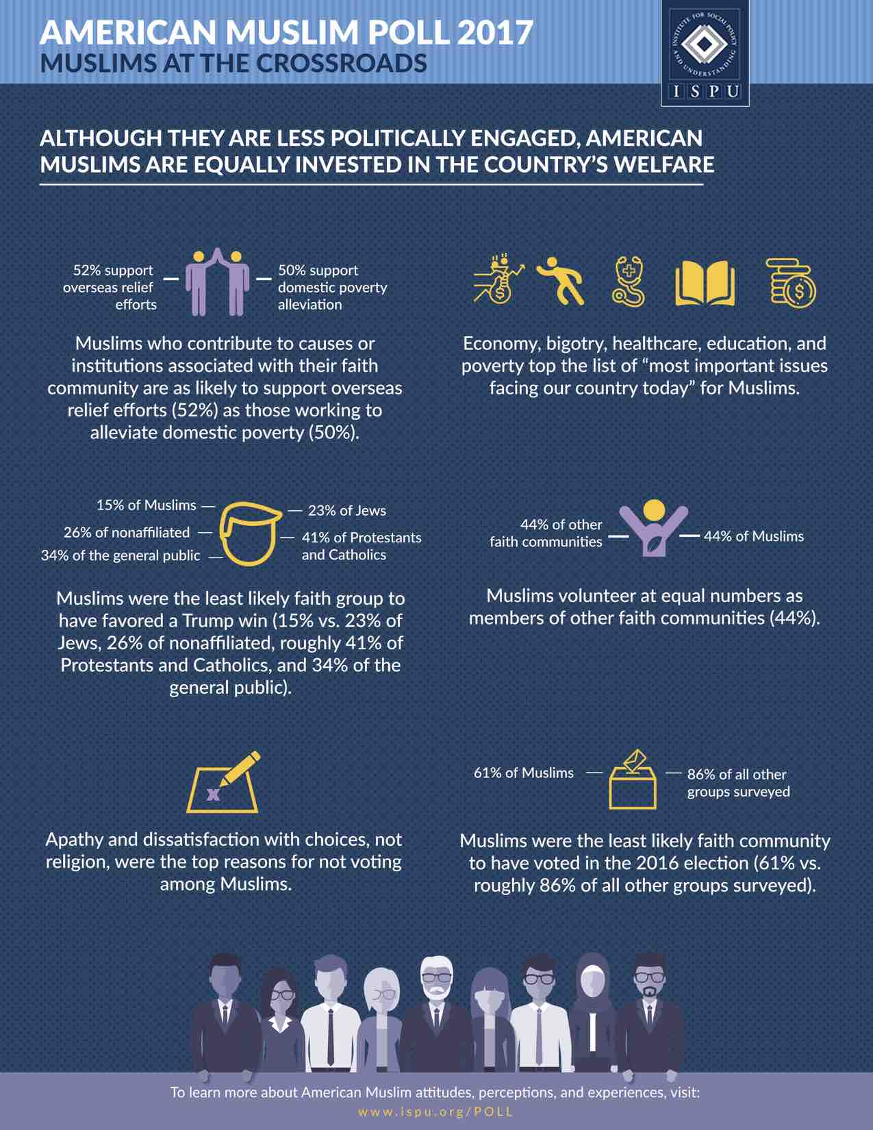 Infographic showing Although They Are Less Politically Engaged, American Muslims Are Equally Invested in the Country's Welfare