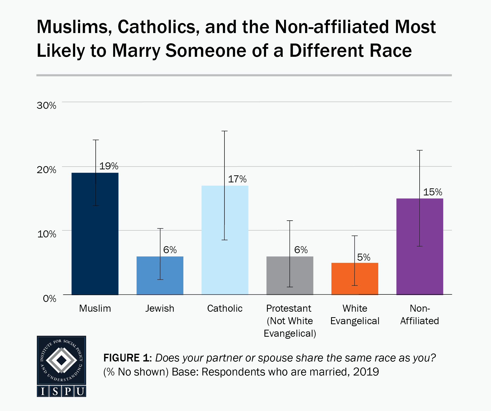 Figure 1: A bar graph showing that Muslims (19%), Catholics (17%), and the nonaffiliated (15%) are the most likely faith groups to marry someone of a different race