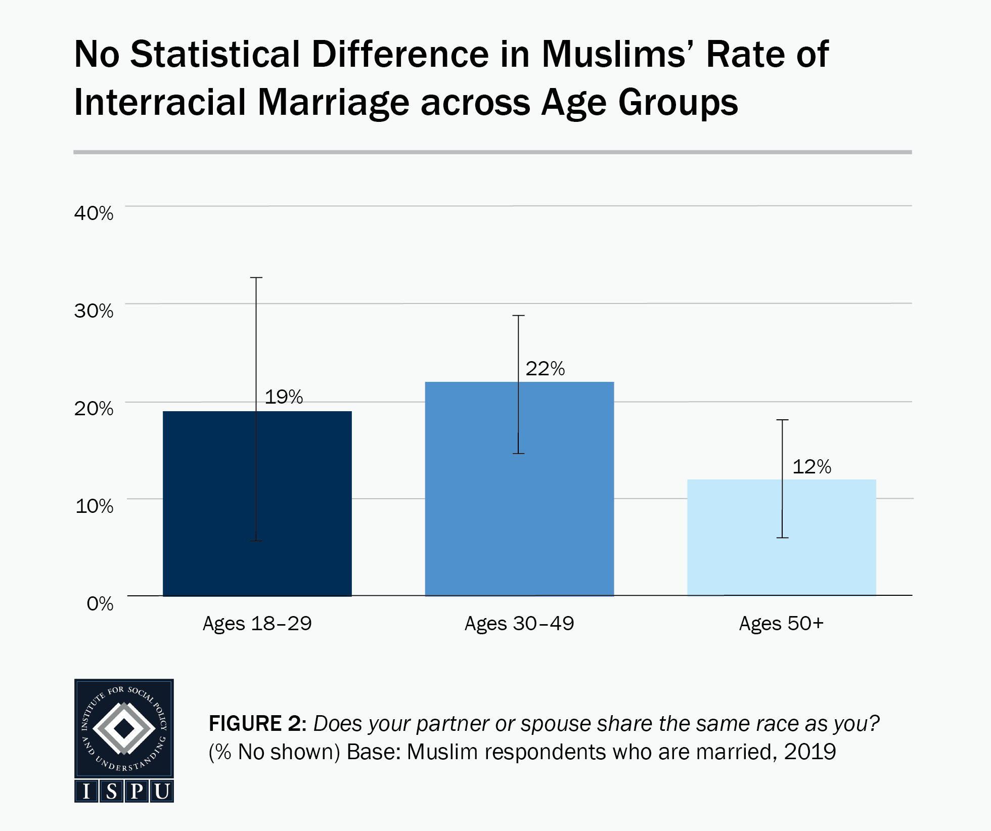 Figure 2: A bar graph showing that there is no statistical difference in Muslims' rate of interracial marriage across age groups