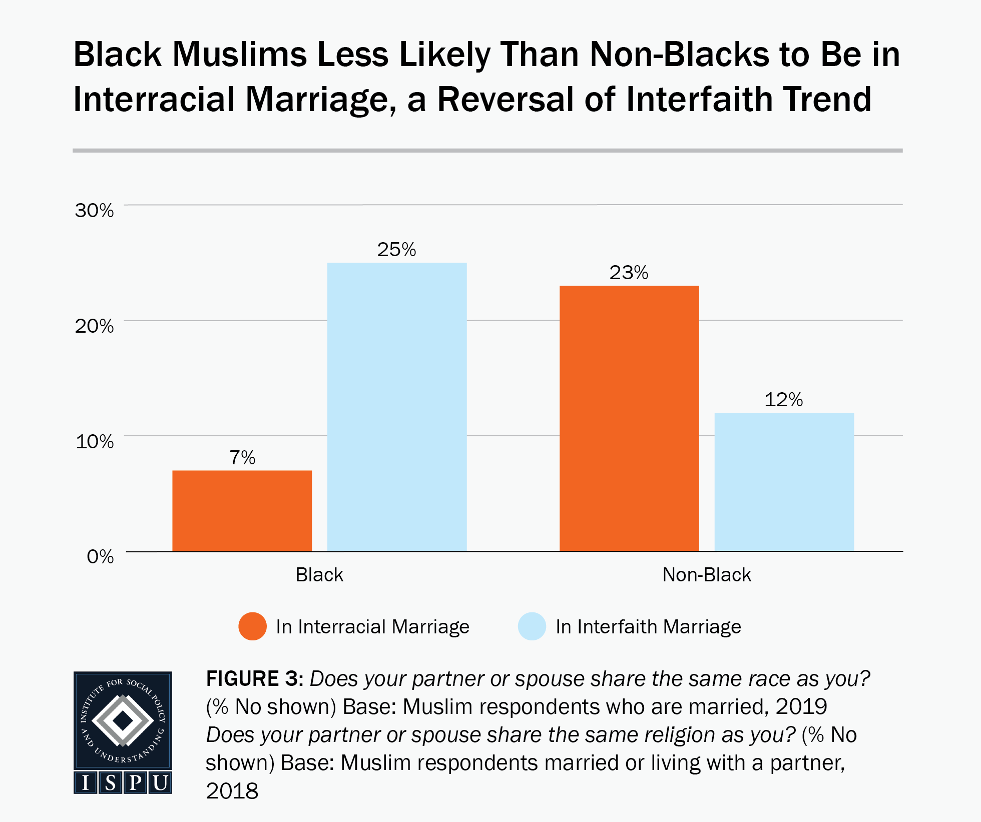 Figure 3: A bar graph showing that Black Muslims (7%) are less likely than non-Black Muslims (23%) to be in an interracial marriage, a reversal of the interfaith trend